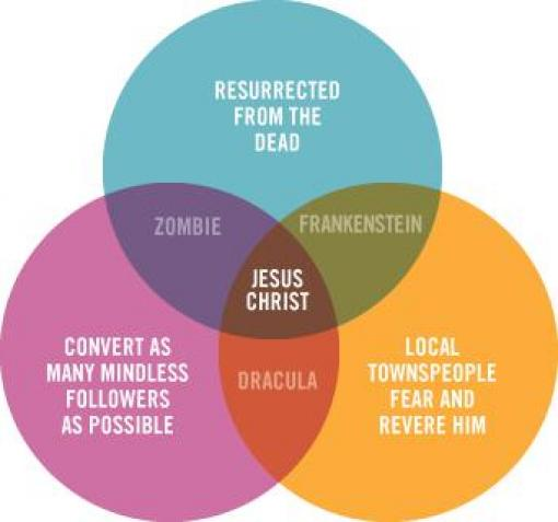 jesus positioning wheel
