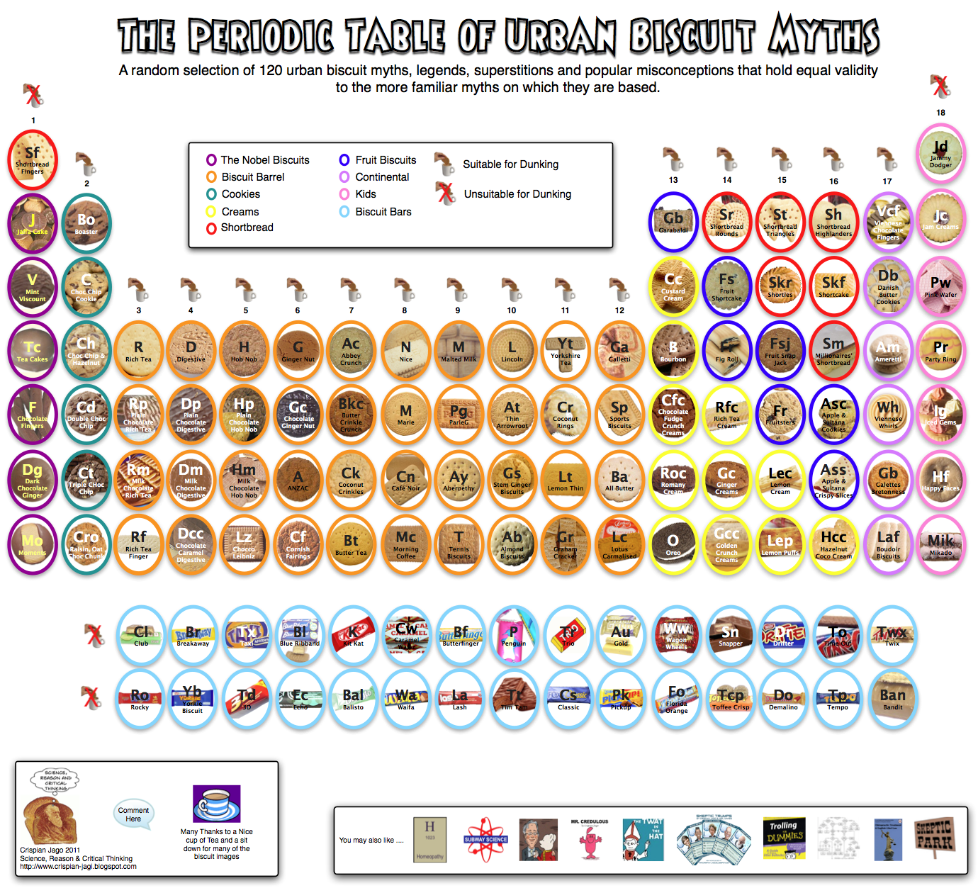 The periodic table of biscuits the poke source gamestrikefo Images