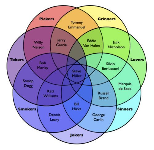 Steve Millers The Joker Venn Diagram The Poke