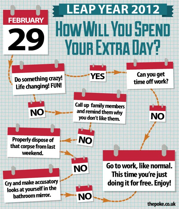 How Will You Spend Your Extra Leap Year Day? The Poke