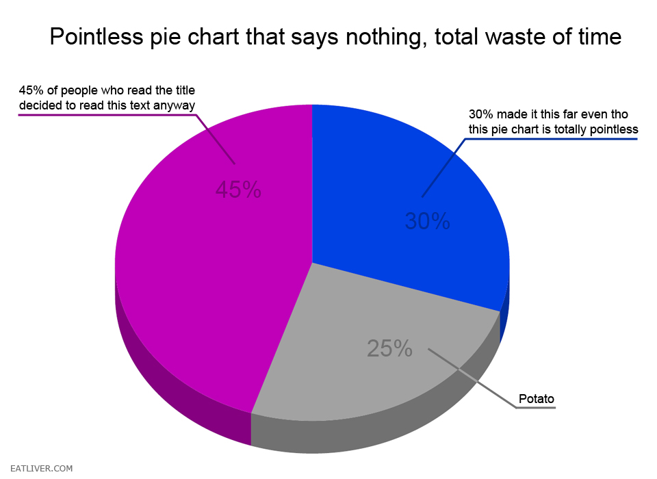 pointless pie chart The Poke