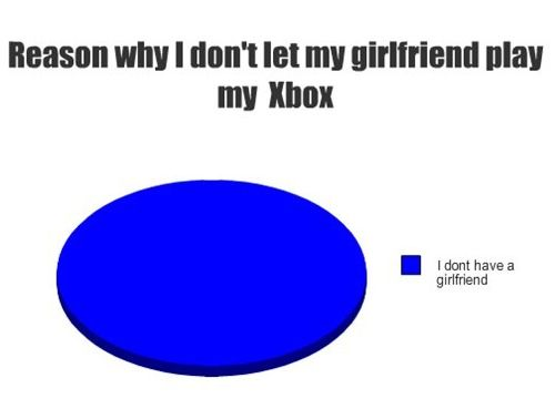 Reasons Why I Dont Let Me Girlfriend Play My Xbox The Poke