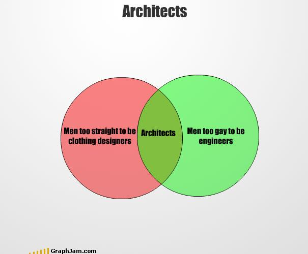Architects venn diagram the poke sponsored link ccuart Choice Image