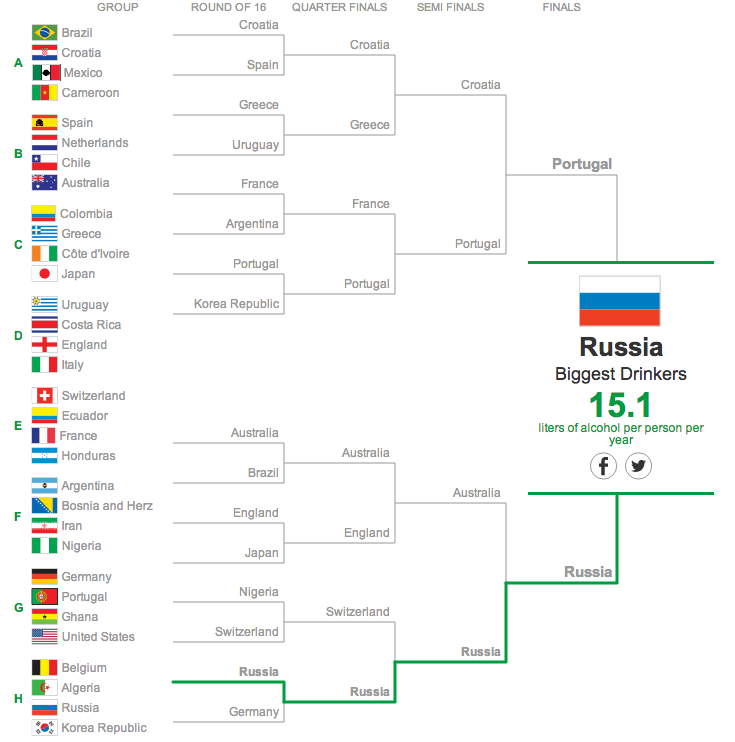 The World Cup Of Everything Else The Poke