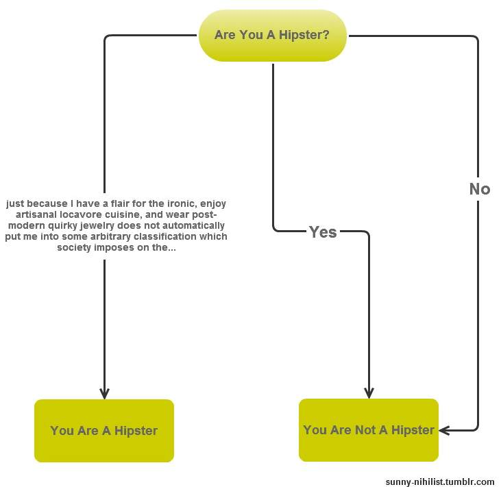 are_you_a_hipster_flowchart