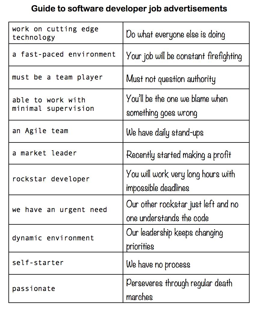 a helpful guide to interpreting developer job ads the poke a helpful guide to interpreting developer job ads