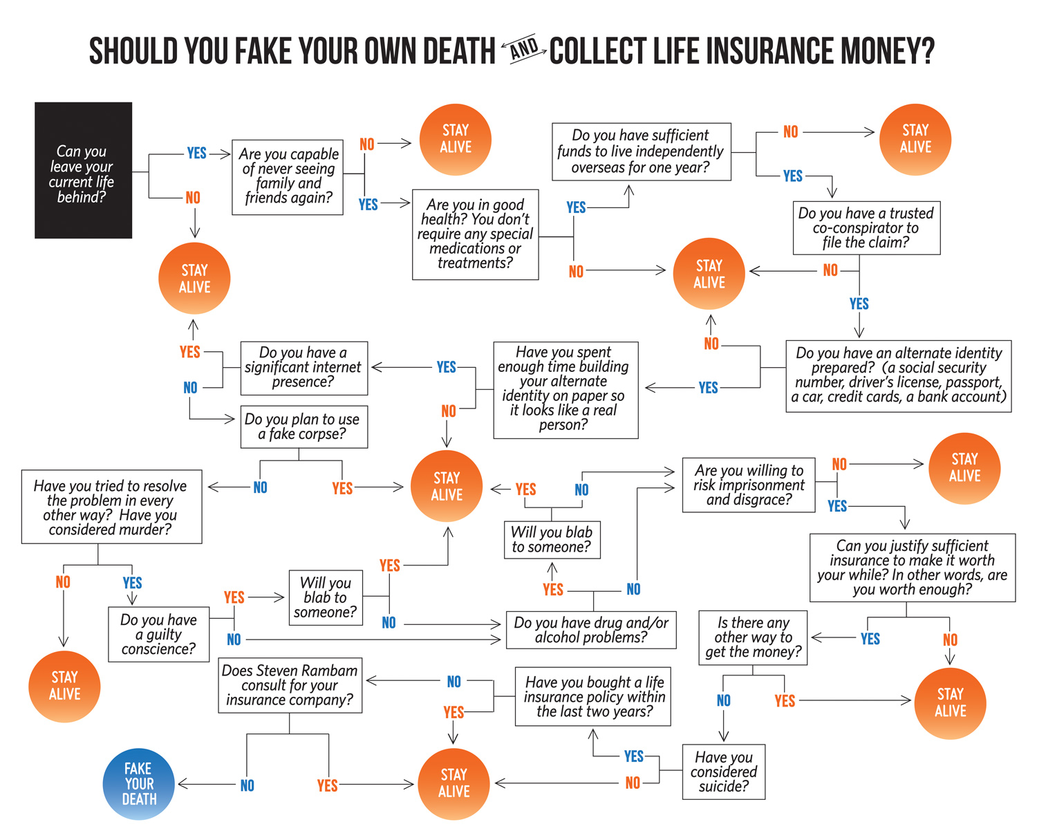 At last a useful flowchart to see if you should fake your own via nvjuhfo Gallery