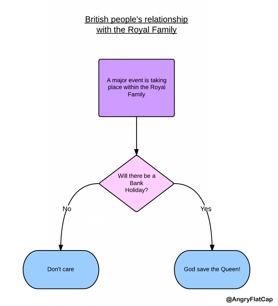 This flow chart about about british peoples relationship with the this flow chart about about british peoples relationship with the royal family is funny because its 100 accurate ccuart Choice Image