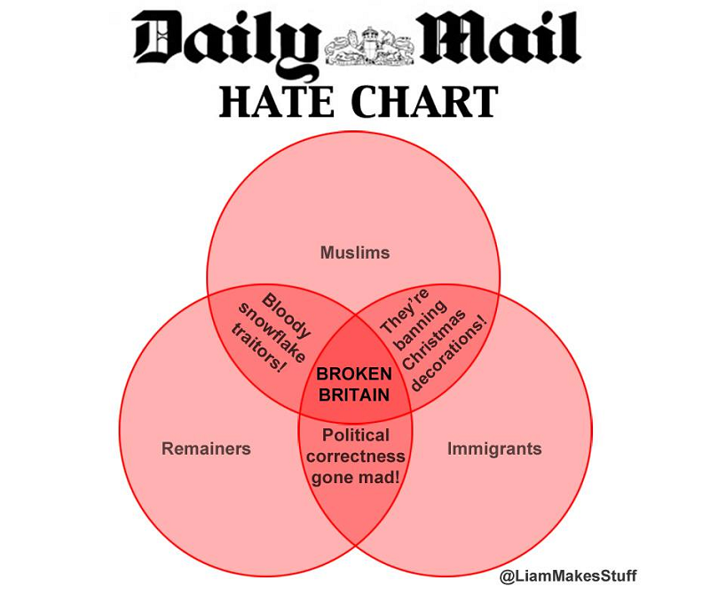 This Daily Mail Hate Chart is the Venn Diagram of the Day