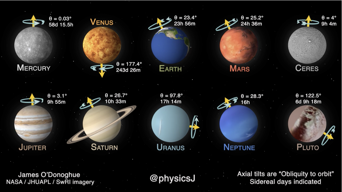 This video of how (and how fast) the planets in our solar system rotate is a nerdy delight