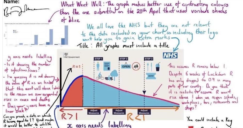 A teacher annotated Boris Johnson's confusing Covid-19 graphic and it's brilliant